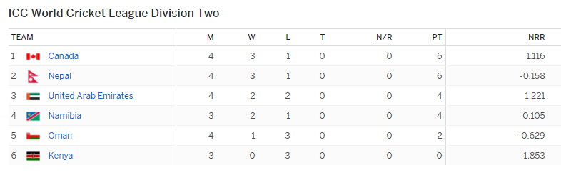 points table icc division 2